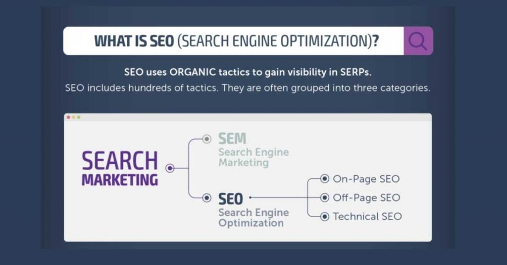 SEO Service Vietnam: Why do you use the best SEO Service Vietnam for your company?